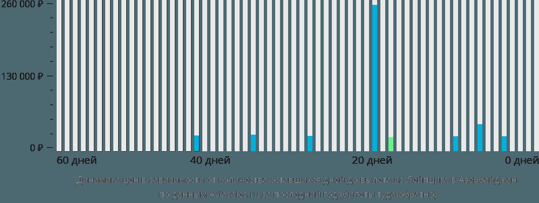 Динамика цен в зависимости от количества оставшихся дней до вылета из Лейпцига в Азербайджан