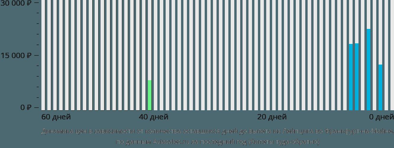 Динамика цен в зависимости от количества оставшихся дней до вылета из Лейпцига во Франкфурт-на-Майне