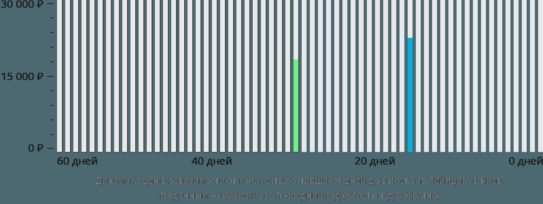 Динамика цен в зависимости от количества оставшихся дней до вылета из Лейпцига в Киев