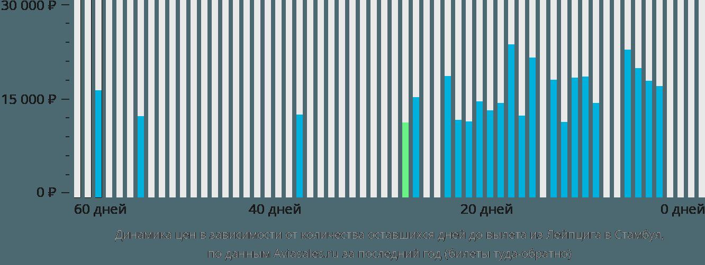 Динамика цен в зависимости от количества оставшихся дней до вылета из Лейпцига в Стамбул