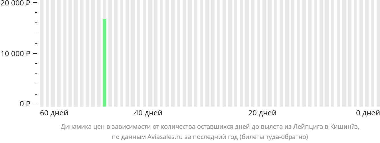 Динамика цен в зависимости от количества оставшихся дней до вылета из Лейпцига в Кишинёв