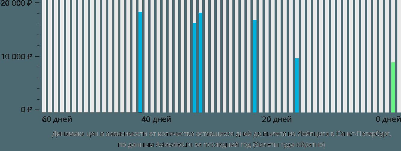 Динамика цен в зависимости от количества оставшихся дней до вылета из Лейпцига в Санкт-Петербург