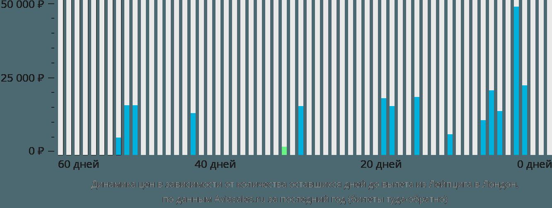 Динамика цен в зависимости от количества оставшихся дней до вылета из Лейпцига в Лондон