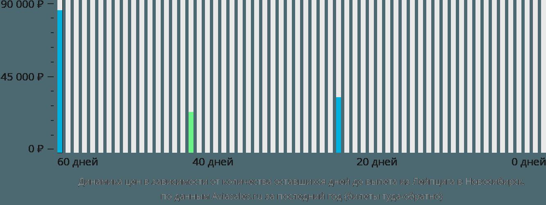 Динамика цен в зависимости от количества оставшихся дней до вылета из Лейпцига в Новосибирск