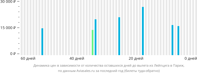 Динамика цен в зависимости от количества оставшихся дней до вылета из Лейпцига в Париж