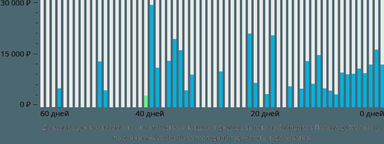 Динамика цен в зависимости от количества оставшихся дней до вылета из Лейпцига в Пальма-де-Майорку