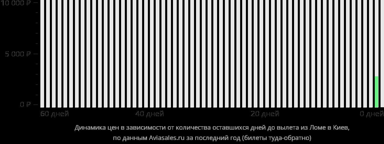 Динамика цен в зависимости от количества оставшихся дней до вылета из Ломе в Киев