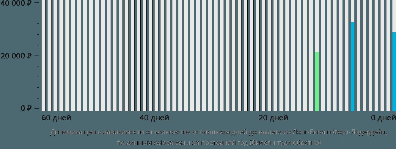 Динамика цен в зависимости от количества оставшихся дней до вылета из Лонг-Бича в Форт-Лодердейл