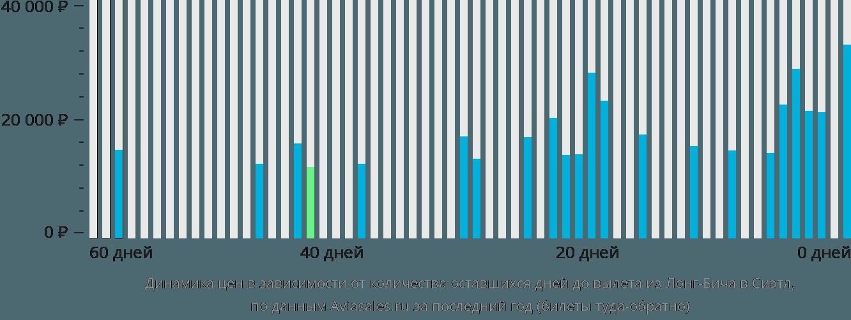Динамика цен в зависимости от количества оставшихся дней до вылета из Лонг-Бича в Сиэтл