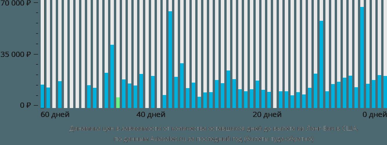 Динамика цен в зависимости от количества оставшихся дней до вылета из Лонг-Бича в США