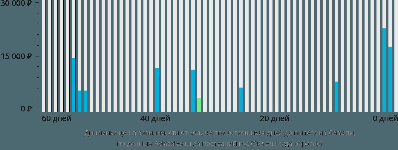 Динамика цен в зависимости от количества оставшихся дней до вылета из Легаспи