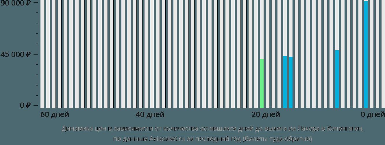 Динамика цен в зависимости от количества оставшихся дней до вылета из Лахора в Копенгаген
