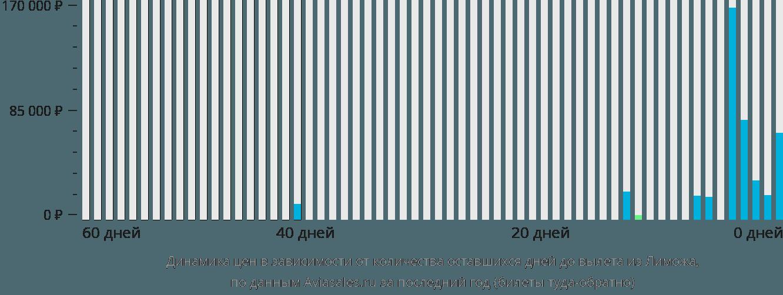 Динамика цен в зависимости от количества оставшихся дней до вылета из Лиможа