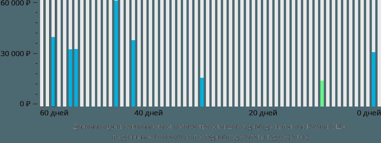 Динамика цен в зависимости от количества оставшихся дней до вылета из Кауаи в США