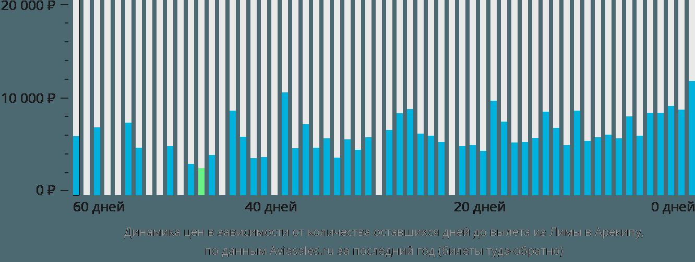 Динамика цен в зависимости от количества оставшихся дней до вылета из Лимы в Арекипу