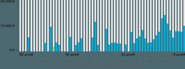 Динамика цен в зависимости от количества оставшихся дней до вылета из Лимы в Чиклайо