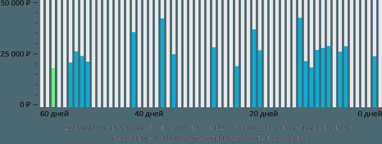 Динамика цен в зависимости от количества оставшихся дней до вылета из Лимы в Картахену