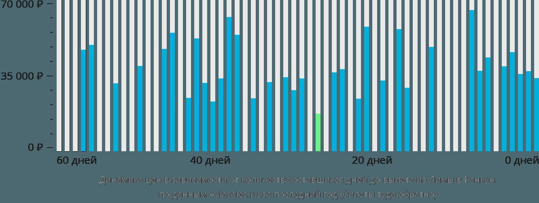 Динамика цен в зависимости от количества оставшихся дней до вылета из Лимы в Канкун