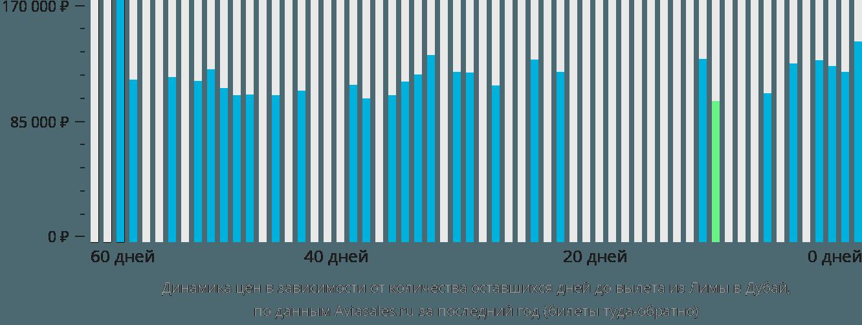 Динамика цен в зависимости от количества оставшихся дней до вылета из Лимы в Дубай