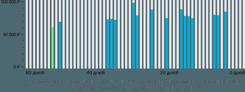 Динамика цен в зависимости от количества оставшихся дней до вылета из Лимы во Франкфурт-на-Майне