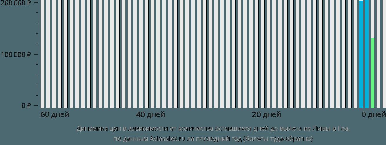 Динамика цен в зависимости от количества оставшихся дней до вылета из Лимы в Гоа