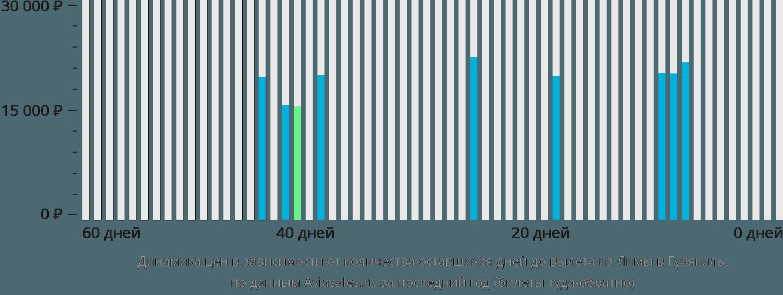 Динамика цен в зависимости от количества оставшихся дней до вылета из Лимы в Гуаякиль