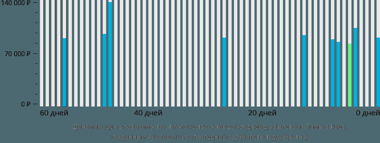 Динамика цен в зависимости от количества оставшихся дней до вылета из Лимы в Киев