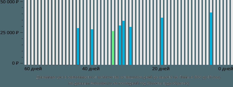 Динамика цен в зависимости от количества оставшихся дней до вылета из Лимы в Фос-ду-Игуасу