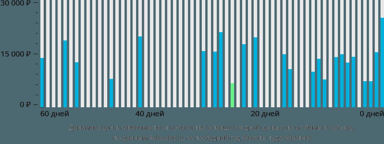 Динамика цен в зависимости от количества оставшихся дней до вылета из Лимы в Хульяку
