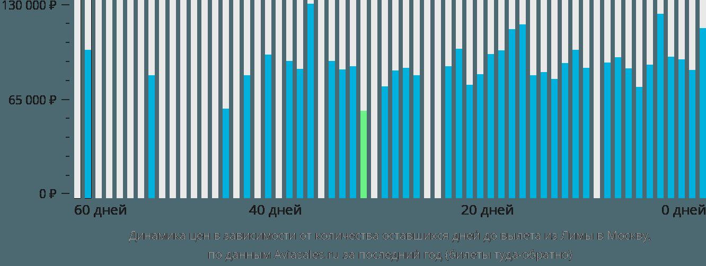 Динамика цен в зависимости от количества оставшихся дней до вылета из Лимы в Москву