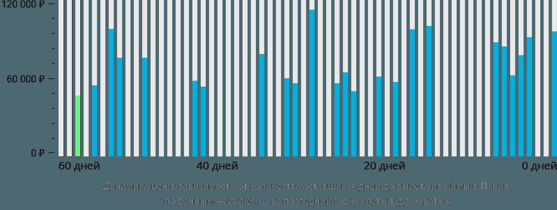 Динамика цен в зависимости от количества оставшихся дней до вылета из Лимы в Париж