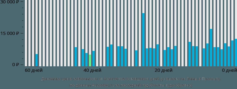Динамика цен в зависимости от количества оставшихся дней до вылета из Лимы в Пукальпу