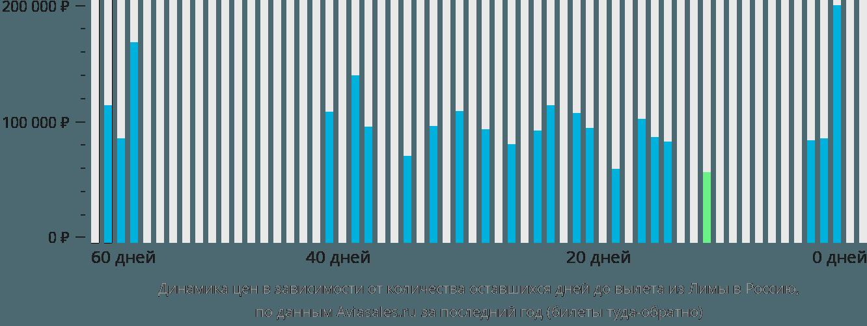 Динамика цен в зависимости от количества оставшихся дней до вылета из Лимы в Россию