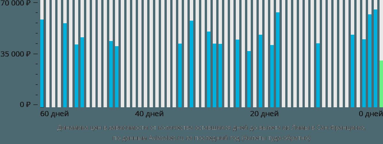 Динамика цен в зависимости от количества оставшихся дней до вылета из Лимы в Сан-Франциско