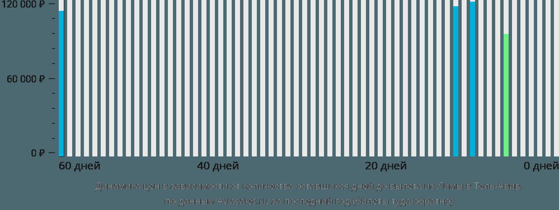 Динамика цен в зависимости от количества оставшихся дней до вылета из Лимы в Тель-Авив