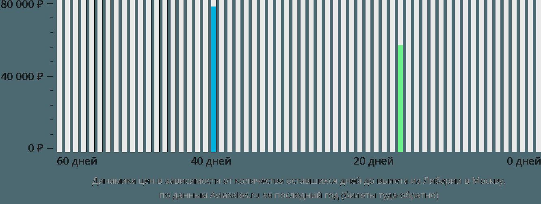 Динамика цен в зависимости от количества оставшихся дней до вылета из Либерии в Москву