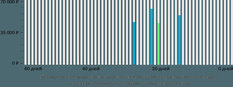 Динамика цен в зависимости от количества оставшихся дней до вылета из Лиссабона в Аккру