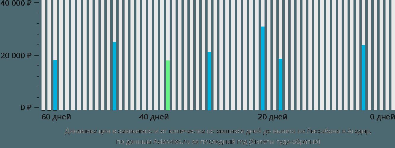 Динамика цен в зависимости от количества оставшихся дней до вылета из Лиссабона в Агадир