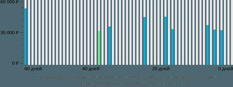 Динамика цен в зависимости от количества оставшихся дней до вылета из Лиссабона в Алматы
