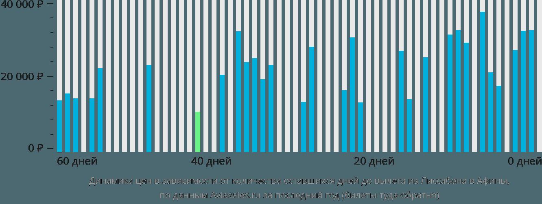 Динамика цен в зависимости от количества оставшихся дней до вылета из Лиссабона в Афины