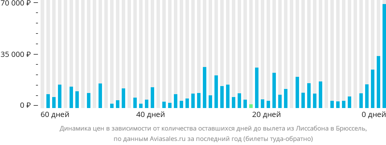 Динамика цен в зависимости от количества оставшихся дней до вылета из Лиссабона в Брюссель