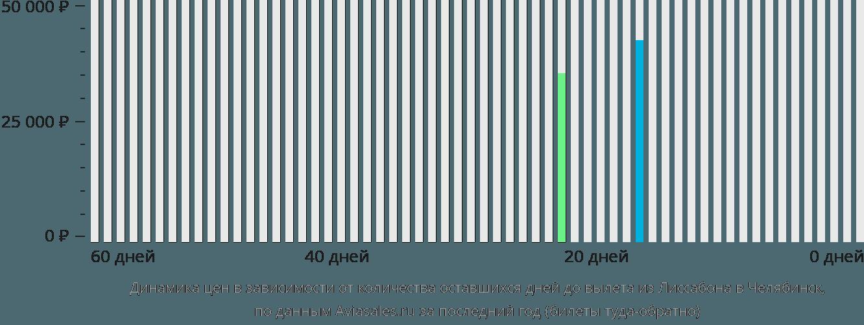Динамика цен в зависимости от количества оставшихся дней до вылета из Лиссабона в Челябинск