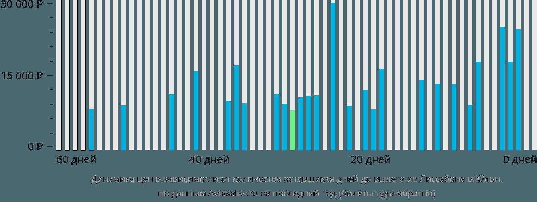 Динамика цен в зависимости от количества оставшихся дней до вылета из Лиссабона в Кёльн