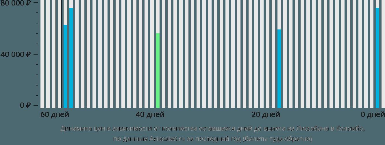 Динамика цен в зависимости от количества оставшихся дней до вылета из Лиссабона в Коломбо