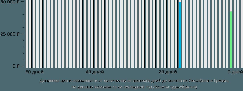 Динамика цен в зависимости от количества оставшихся дней до вылета из Лиссабона в Ереван