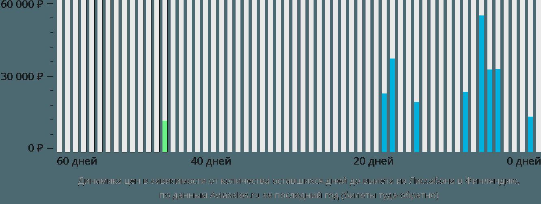 Динамика цен в зависимости от количества оставшихся дней до вылета из Лиссабона в Финляндию