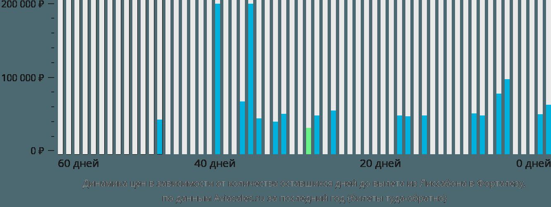 Динамика цен в зависимости от количества оставшихся дней до вылета из Лиссабона в Форталезу