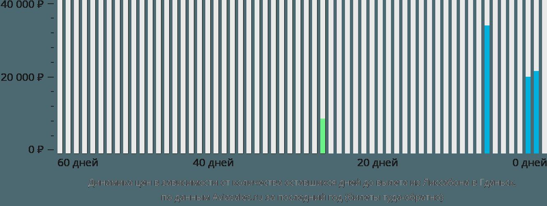 Динамика цен в зависимости от количества оставшихся дней до вылета из Лиссабона в Гданьск