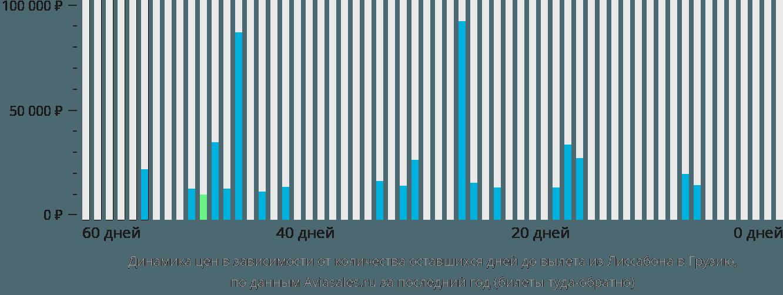 Динамика цен в зависимости от количества оставшихся дней до вылета из Лиссабона в Грузию