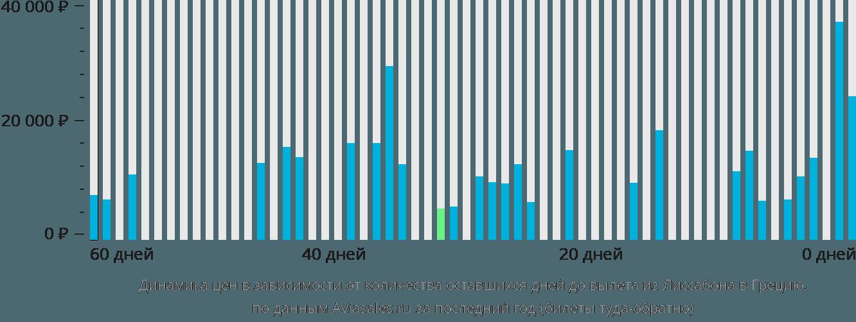 Динамика цен в зависимости от количества оставшихся дней до вылета из Лиссабона в Грецию